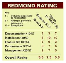 Redmond Rating