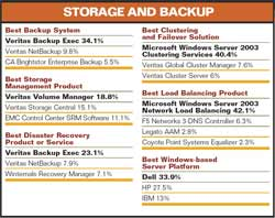 Storage and Backup