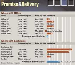 Promise & Delivery Chart (2)