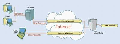 VPN scenario using VPN servers and clients