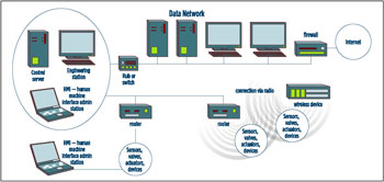 DCS network sample