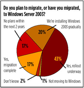 Windows 2003 Migration Plans