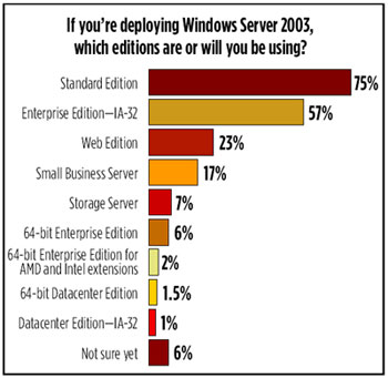 Windows Server 2003 Editions