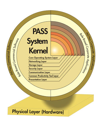 PASS System Construction Model