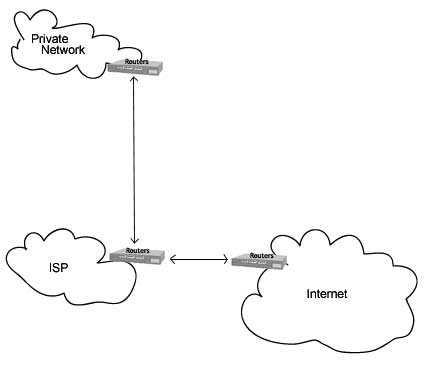 Private Area Network