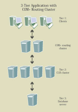 CLB: How it works