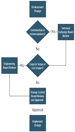 Enterprise Process Decision-Making Flowchart