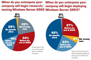 Windows 2003 Adoption Plans