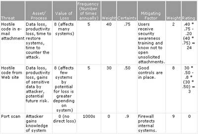 Sample Risks/Solutions table