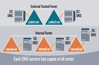 DNS on every domain controller - bad!