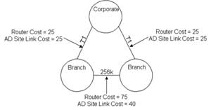 Diagramming costs