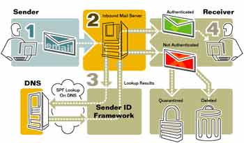 The Sender ID Process