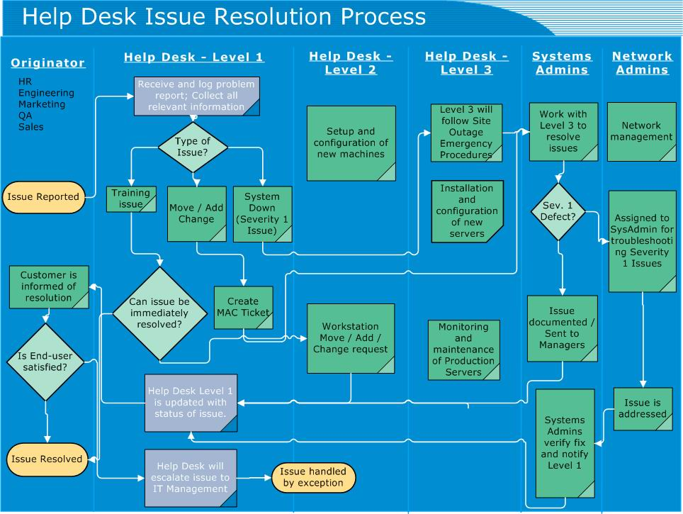 A Sample Help Desk Issue Resolution Flowchart Click Image To View Larger Version